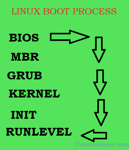 linux boot process explained in detail - CURIOUS ABEEY